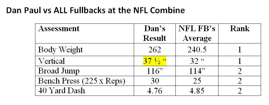 Dan Pauls Numbers